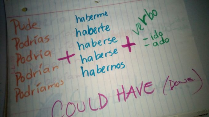 How to say could have in Spanish
